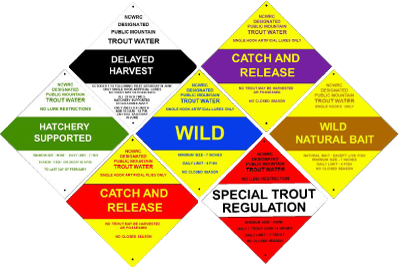 Trout Stream Classification Signs